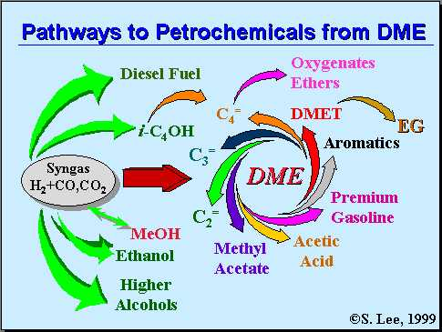 dme synthesis from syngas