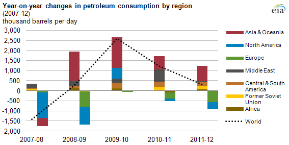 Who's Supply, Who's Demand? World Petroleum Use Sets Record