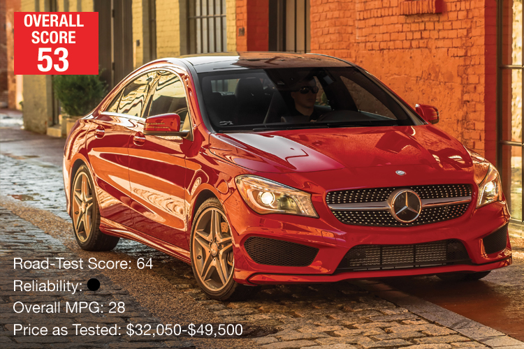 Lowest Rated Compact Luxury Car Mercedes Benz Cla250