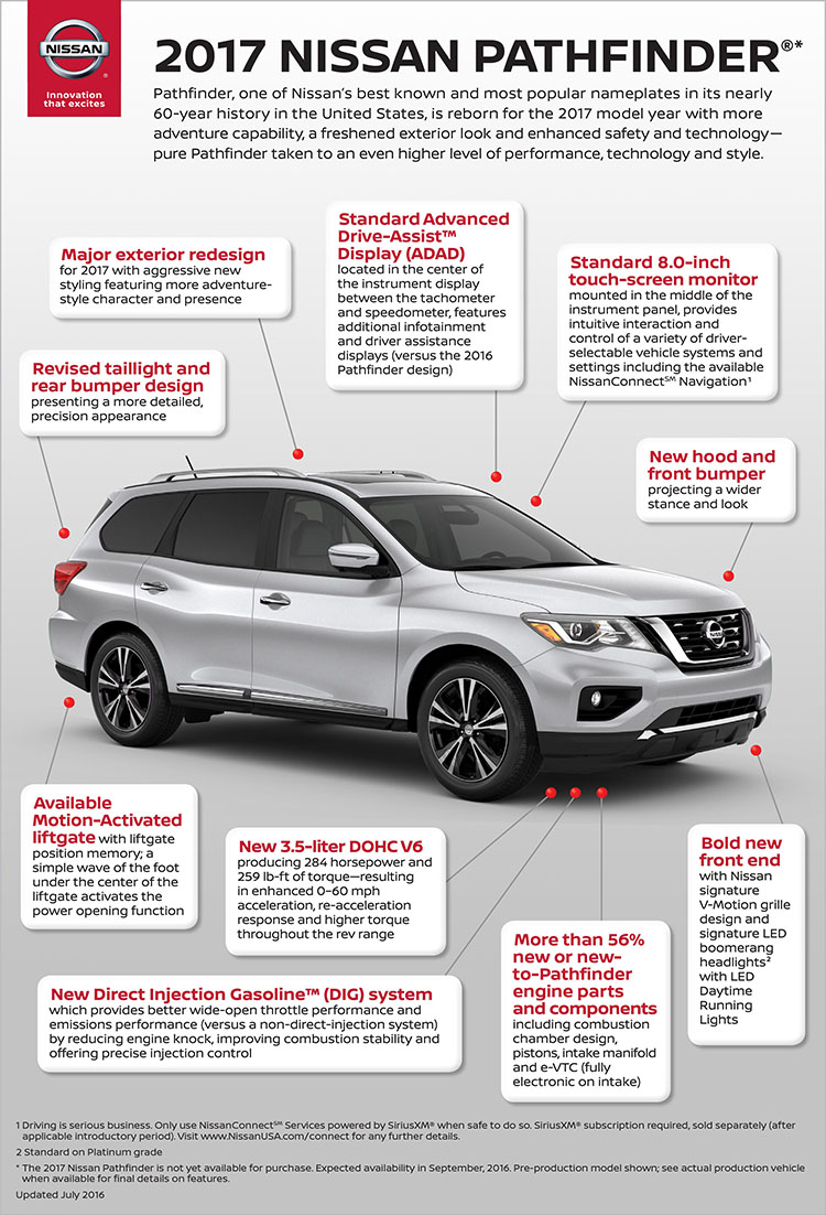 2017 Nissan Pathfinder U S Pricing And Specs