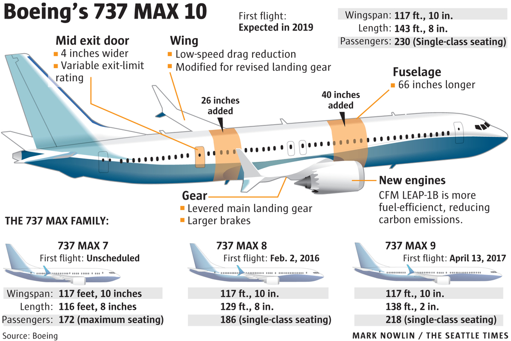 Boeing malaysia airlines announce order for 10 737 max 10 airplanes
