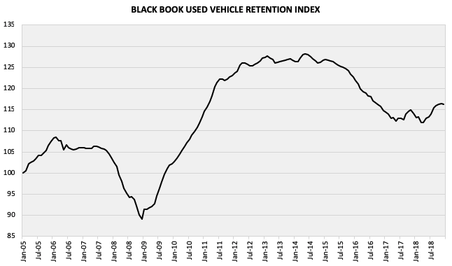 Black Book Car Values >> Used Car Value Shrinkage Report From Blackbook