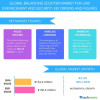 Balancing Scooter Market for Law Enforcement and Security - Trends and Forecasts by Technavio