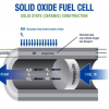 A Look at The Future - Natural Gas-Based Ceramic Fuel Cell Hybrid Vehicle Breakthrough Buh-Bye Hydrogen?