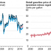 Cost Difference Between High Octane Gasoline and Regular Grows