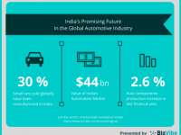Promising Future for India's Automotive Industry Through 2021 by BizVibe
