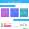 Electric Vehicle Charger Market - Trends and Forecasts by Technavio