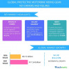 Protective Motorbike Riding Gear Market: Top 3 Drivers by Technavio
