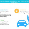 Global All Wheel Drive Electric Vehicle Market - Growth Analysis and Forecast | Technavio