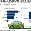 Batteries or Bicycles, China Has No Choice Other Then To Push EV's; China's Ambition to Power World's Electric Vehicles Took A Giant Leap Forward This Week