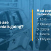 How, When, Where and Why Millennials are Car Shopping