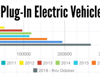 Electric Drive Vehicle Sales Dashboard