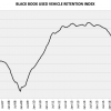 Used Car Value Shrinkage Report From Blackbook