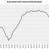 BLACK BOOK USED VEHICLE RETENTION INDEX DECLINES FOR THIRD STRAIGHT MONTH