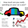 Motus Report Sheds Light on the Cost of Vehicle Ownership in 2019