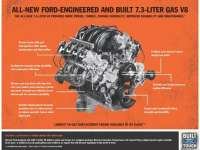 Ford 7.3-Liter V8 Set to Drive Heavy-Duty Ford Pickups