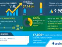 Electric Car Rental Market 2020-2024|Increasing Demand for Rental Cars Due to Rise in International Tourism to Boost Growth | Technavio