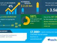 Automotive Suspension Member Market 2019-2023 | Rising Penetration of High-performance Vehicles to Boost Growth | Technavio