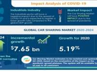 Analysis on Impact of COVID-19 in Car Sharing by Automobile Manufacturers in its Car Sharing Market Analysis