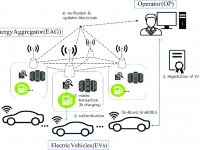 Guidehouse Insights Report Shows Blockchain-Based EV Charging & Grid Integration Market Is Expected to Experience a 78% Compound Annual Growth Rate from 2020-2029