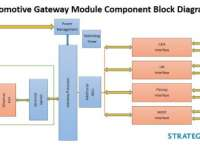 Strategy Analytics: Automotive Gateway Module Market Evolving to Encompass Service-oriented Architectures