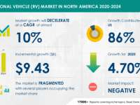 Recreational Vehicle (RV) Market to Decelerate at a CAGR of Almost 10% During 2020-2024 | Technavio