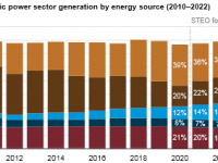 EIA forecasts More Electric Power From Coal Less From Clean Natural Gas