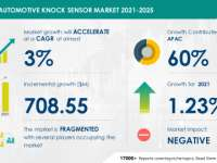 Automotive Knock Sensor Market to grow by $ 708.55 Million During 2021 | Continental AG and Delphi Technologies Plc emerge as Key Growth Contributors | Technavio